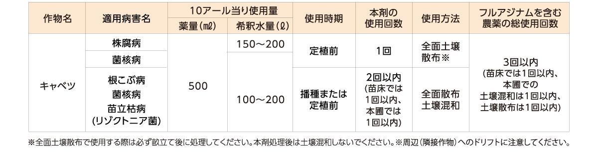 フロンサイドSC適用表