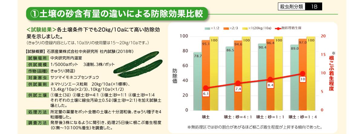 土壌の砂含有量の違いによる防除効果比較