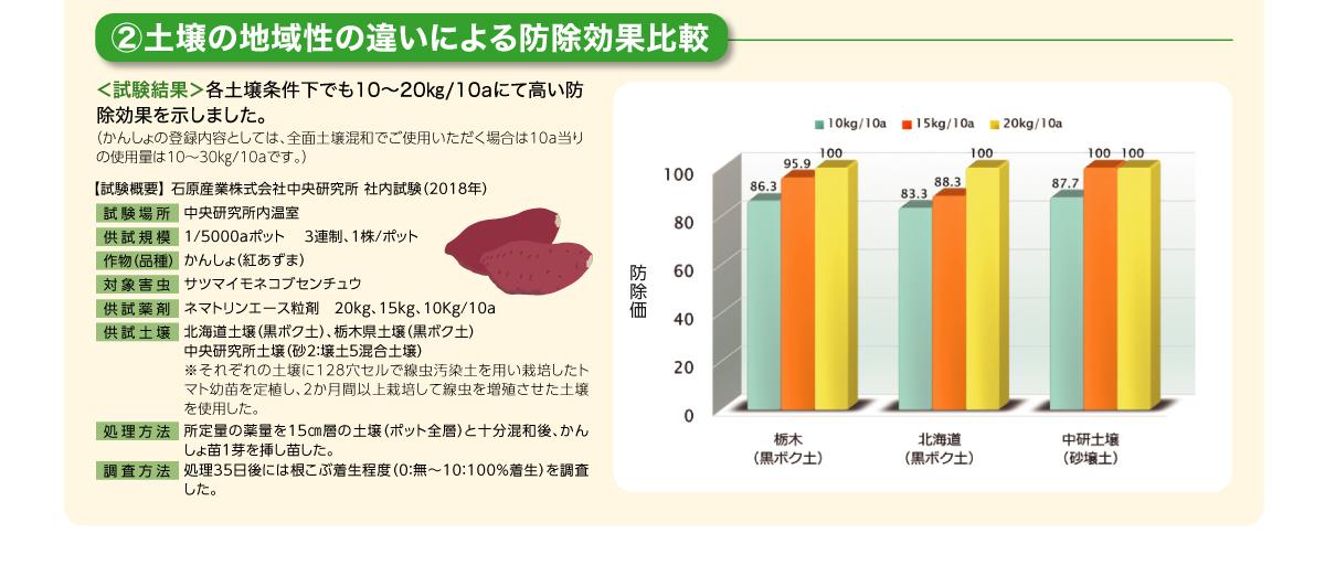 土壌の地域性の違いによる防除効果比較